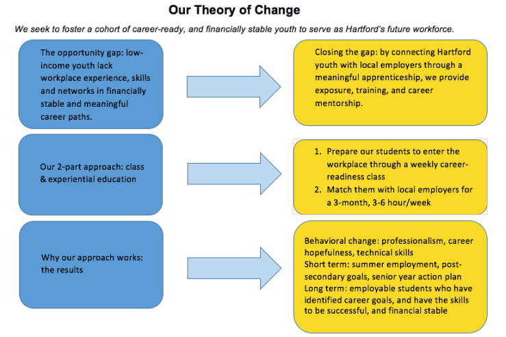 jra-theory-of-change